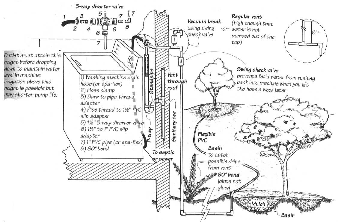 Greywater on Water Harvesting Diagram