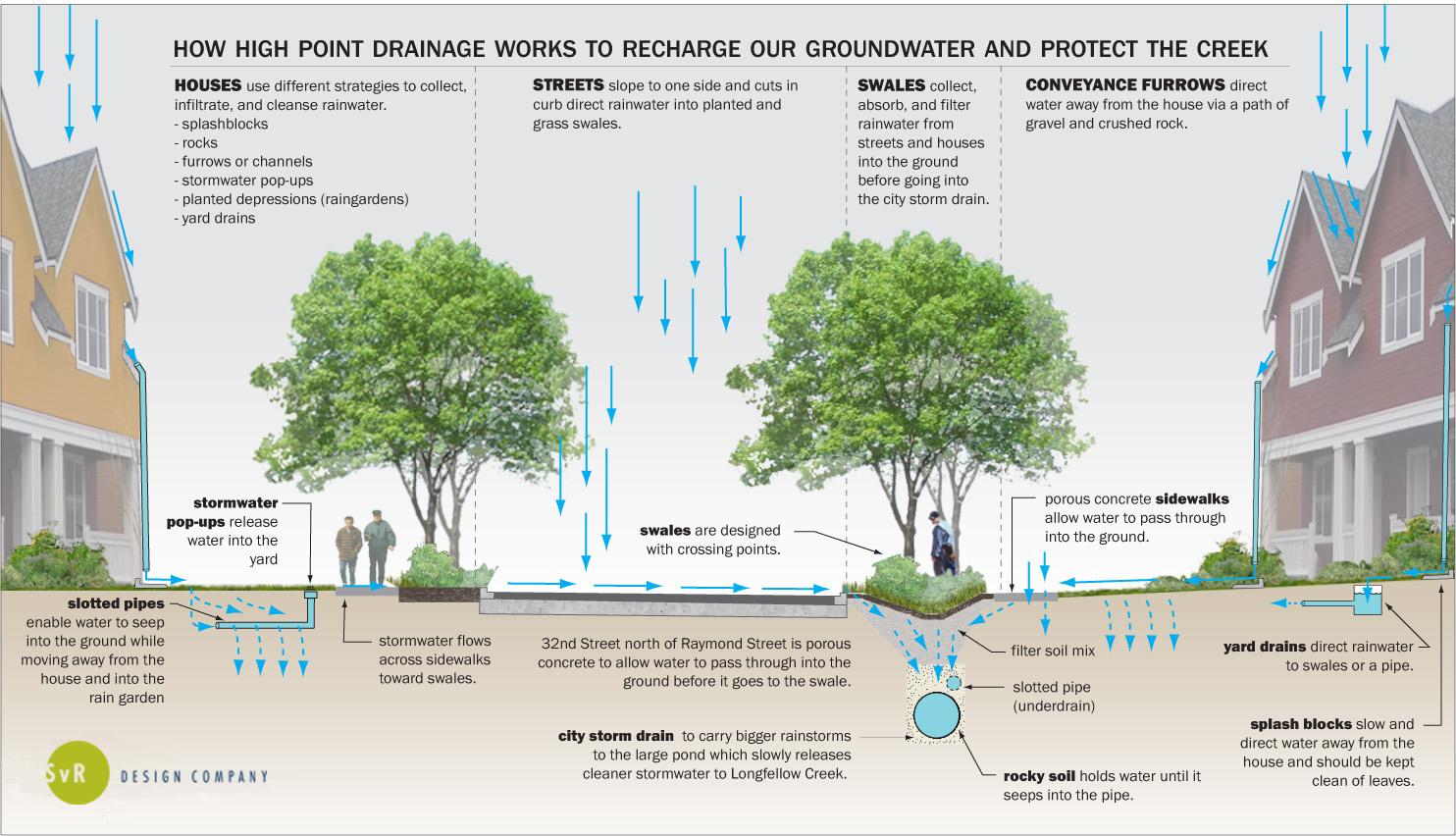 Stormwater Management Design : Water conservation technologies